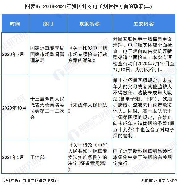 官方首次明确电子烟不安全 十张图了解2021年中国电子烟行业市场现状与发展前景