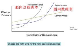 领域驱动设计(DDD:Domain-Driven Design)