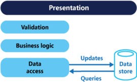 cqrs领域驱动设计nodejs框架总结